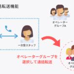 【LiveCall機能紹介】『通話転送機能』で専門スタッフに問合せをエスカレーション