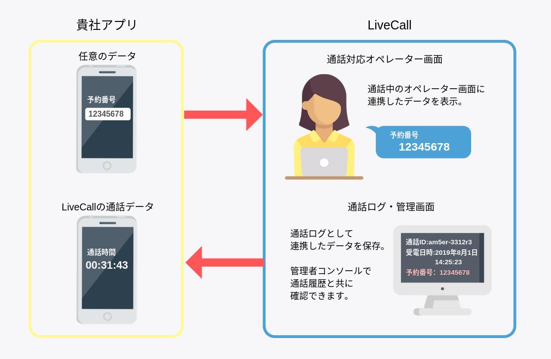 アプリとLiveCallのデータ連携イメージ