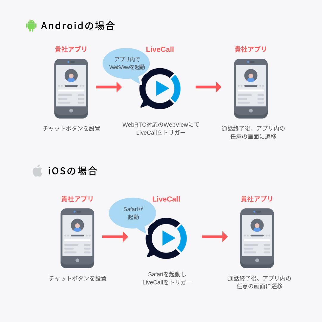 アプリ連携イメージと遷移
