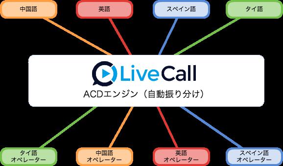 LiveCallの自動通話振り分け機能