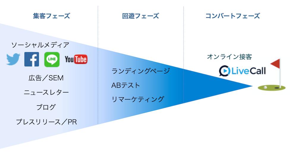 オンライン接客はコンバージョンサポートツールとして効果的